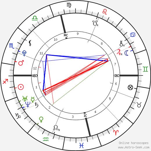 Zodiac Sign Astrol Planetary Aspe – Meta Morphoz