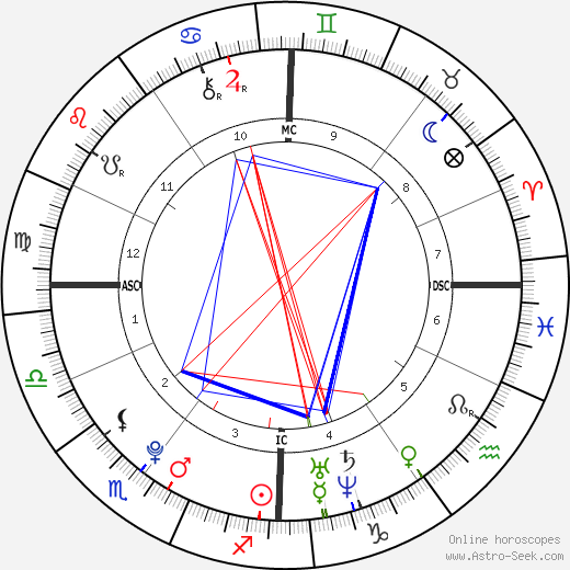 Marion Le Pen astro natal birth chart, Marion Le Pen horoscope, astrology