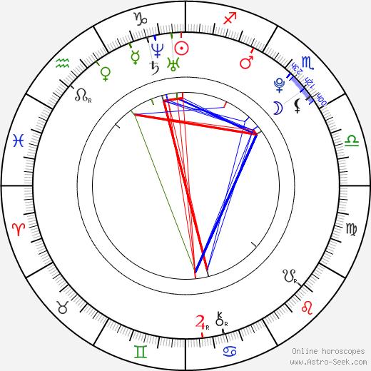 Martin Cikán день рождения гороскоп, Martin Cikán Натальная карта онлайн