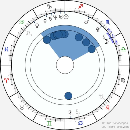Matthew J. Kok wikipedia, horoscope, astrology, instagram