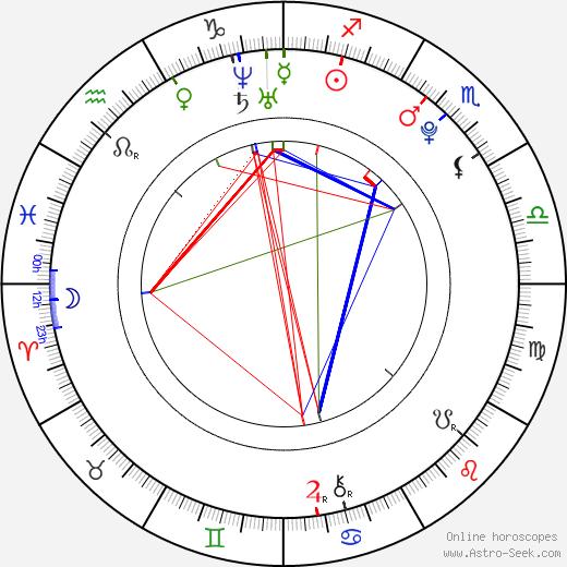 Nicholas Hoult birth chart, Nicholas Hoult astro natal horoscope, astrology