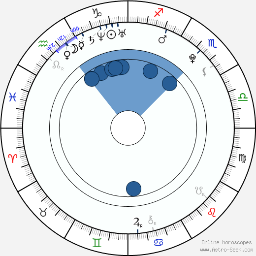 Oliver Wahlgren-Ingrosso wikipedia, horoscope, astrology, instagram