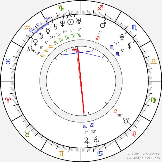 Oliver Wahlgren-Ingrosso birth chart, biography, wikipedia 2019, 2020