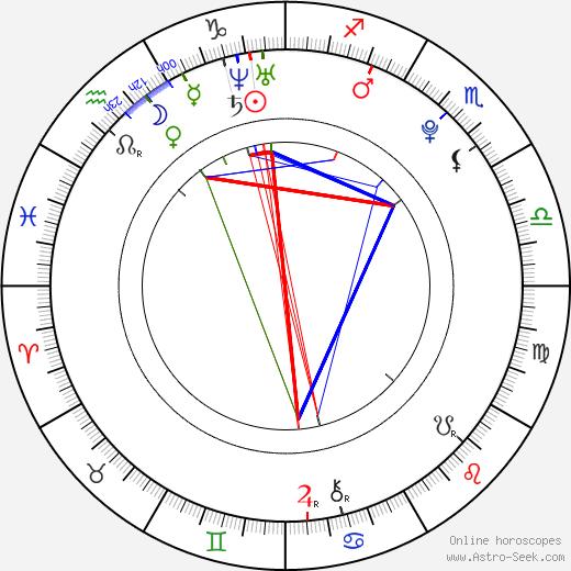 Oliver Wahlgren-Ingrosso astro natal birth chart, Oliver Wahlgren-Ingrosso horoscope, astrology