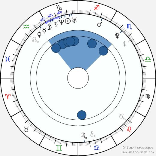 Sofie Šustková wikipedia, horoscope, astrology, instagram
