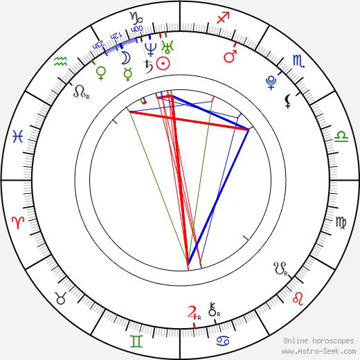 Sofie Šustková birth chart, Sofie Šustková astro natal horoscope, astrology