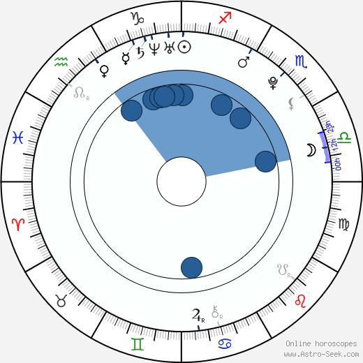 Tamannaah Bhatia wikipedia, horoscope, astrology, instagram
