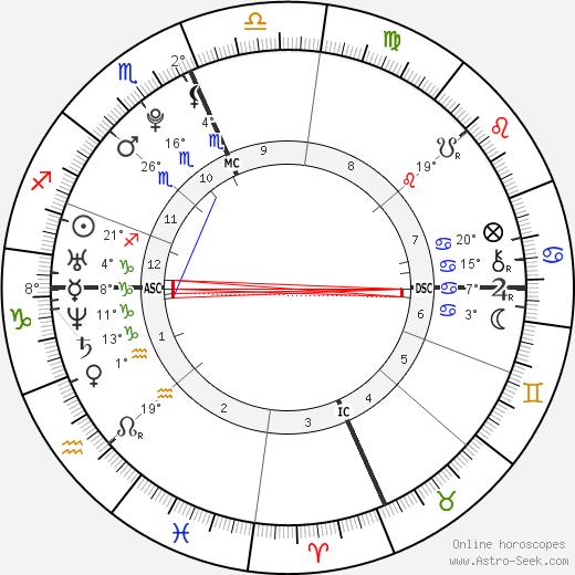 Taylor Swift birth chart, biography, wikipedia 2019, 2020