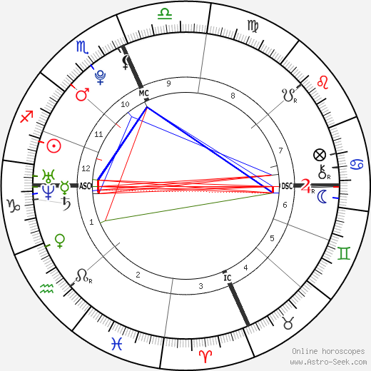 Birth Chart Of Taylor Swift Astrology Horoscope