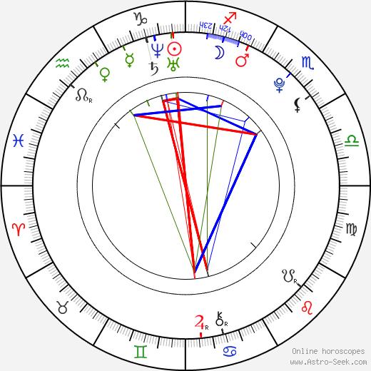 Tomáš Kundrátek birth chart, Tomáš Kundrátek astro natal horoscope, astrology