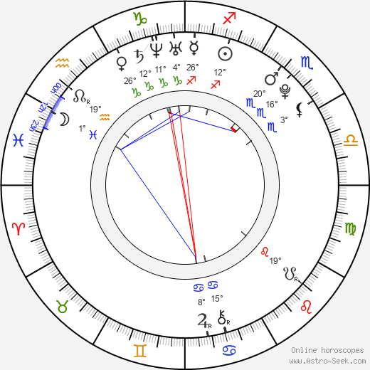 Yu-ri Kwon birth chart, biography, wikipedia 2019, 2020