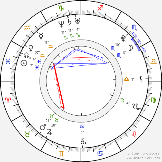 Abby Wilde birth chart, biography, wikipedia 2019, 2020