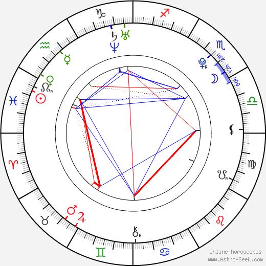 Abby Wilde birth chart, Abby Wilde astro natal horoscope, astrology