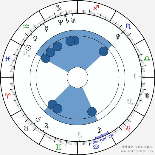 Albert Černý wikipedia, horoscope, astrology, instagram