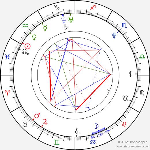 Albert Černý astro natal birth chart, Albert Černý horoscope, astrology