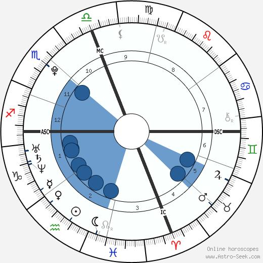 Ashley Walker Bush wikipedia, horoscope, astrology, instagram