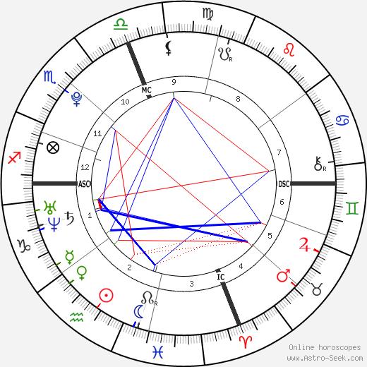 Ashley Walker Bush birth chart, Ashley Walker Bush astro natal horoscope, astrology