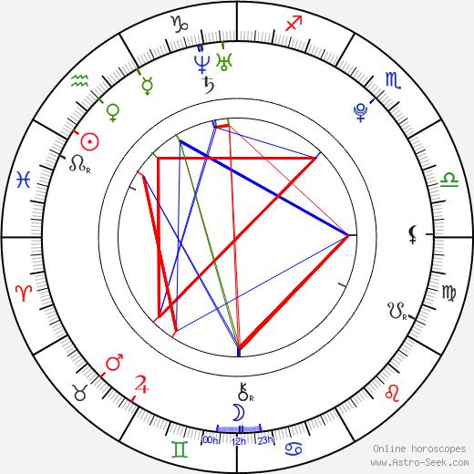 Bonnie Dennison astro natal birth chart, Bonnie Dennison horoscope, astrology