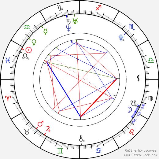 Bubba Lewis tema natale, oroscopo, Bubba Lewis oroscopi gratuiti, astrologia