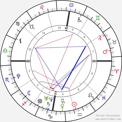 Caleb Folbigg astro natal birth chart, Caleb Folbigg horoscope, astrology