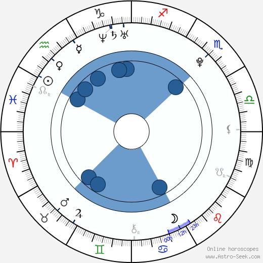 Chord Overstreet wikipedia, horoscope, astrology, instagram