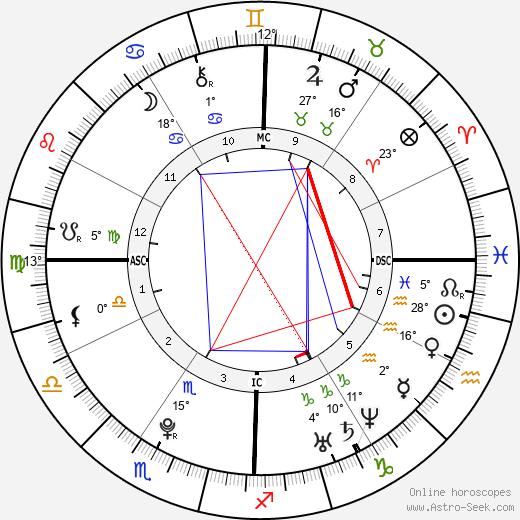 Elizabeth Olsen birth chart, biography, wikipedia 2019, 2020