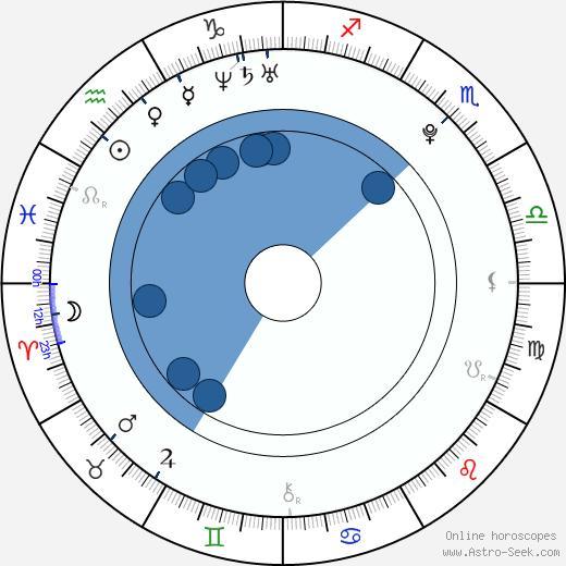 Gia Farrell wikipedia, horoscope, astrology, instagram