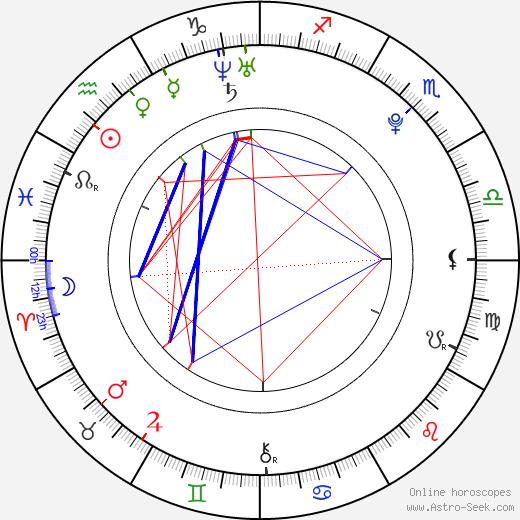 Gia Farrell день рождения гороскоп, Gia Farrell Натальная карта онлайн