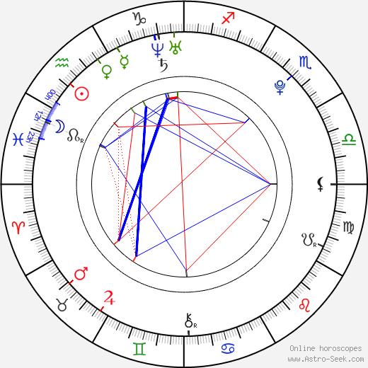 Jan Řéhák birth chart, Jan Řéhák astro natal horoscope, astrology