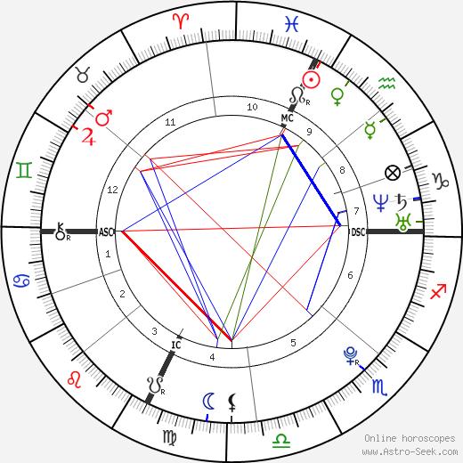 Jennifer Bohain tema natale, oroscopo, Jennifer Bohain oroscopi gratuiti, astrologia