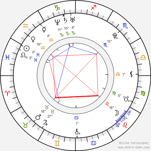 Luke Pasqualino birth chart, biography, wikipedia 2020, 2021