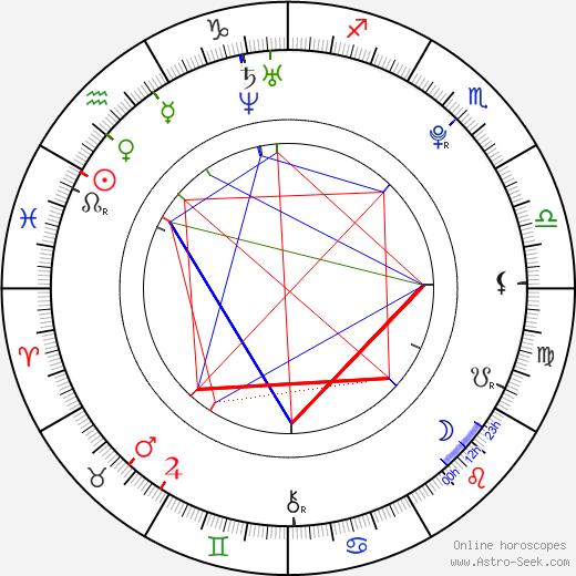 Luke Pasqualino birth chart, Luke Pasqualino astro natal horoscope, astrology