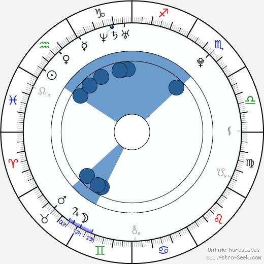 Meng Jia wikipedia, horoscope, astrology, instagram
