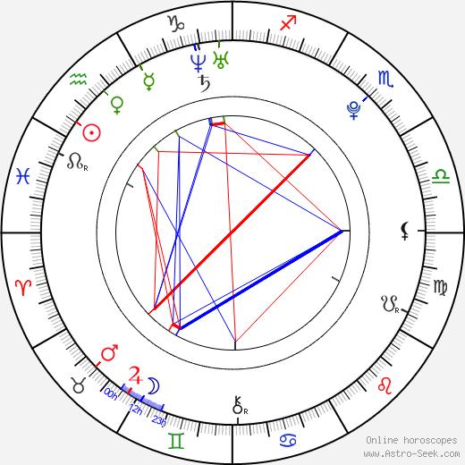 Meng Jia birth chart, Meng Jia astro natal horoscope, astrology