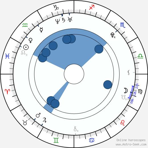 Michal Bednář wikipedia, horoscope, astrology, instagram
