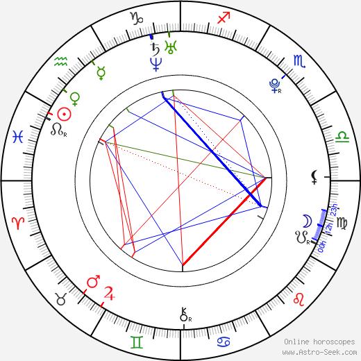 Michal Bednář astro natal birth chart, Michal Bednář horoscope, astrology