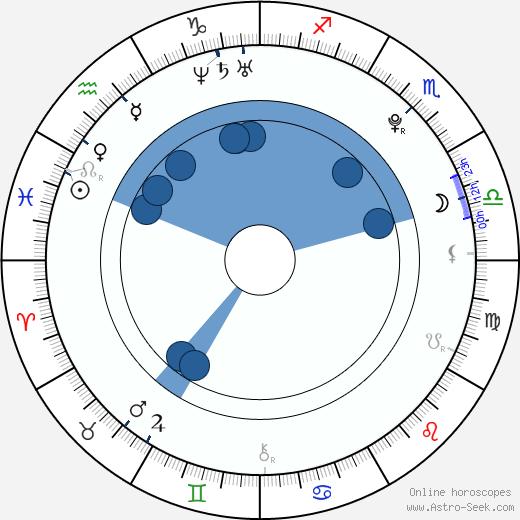 Patrik Děrgel wikipedia, horoscope, astrology, instagram