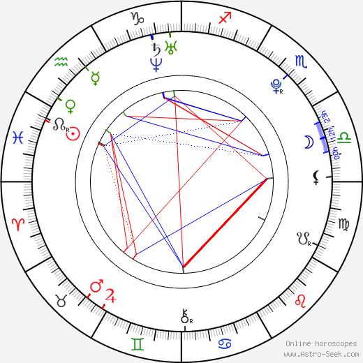 Patrik Děrgel astro natal birth chart, Patrik Děrgel horoscope, astrology
