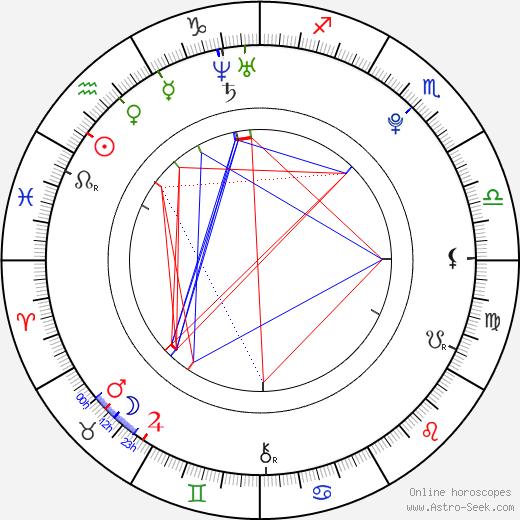 Petr Mareček astro natal birth chart, Petr Mareček horoscope, astrology