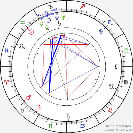Petra Musilová astro natal birth chart, Petra Musilová horoscope, astrology