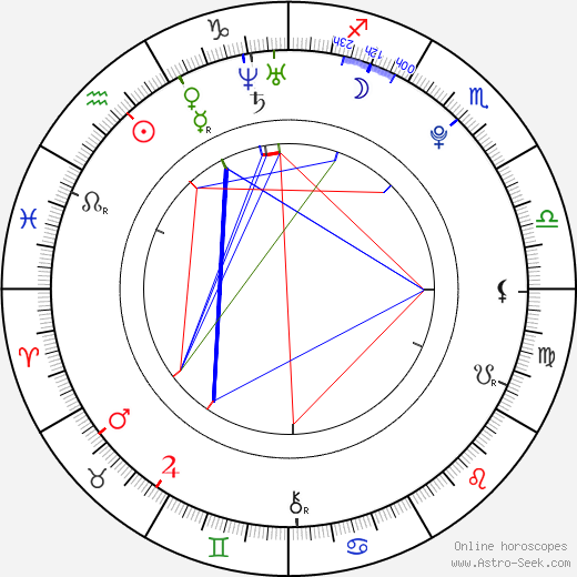 Radka Pavlovčinová astro natal birth chart, Radka Pavlovčinová horoscope, astrology