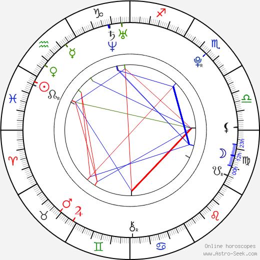 Scout Taylor-Compton tema natale, oroscopo, Scout Taylor-Compton oroscopi gratuiti, astrologia