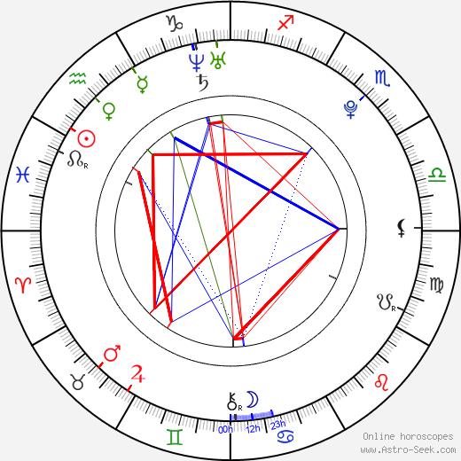 XiXi Yang astro natal birth chart, XiXi Yang horoscope, astrology