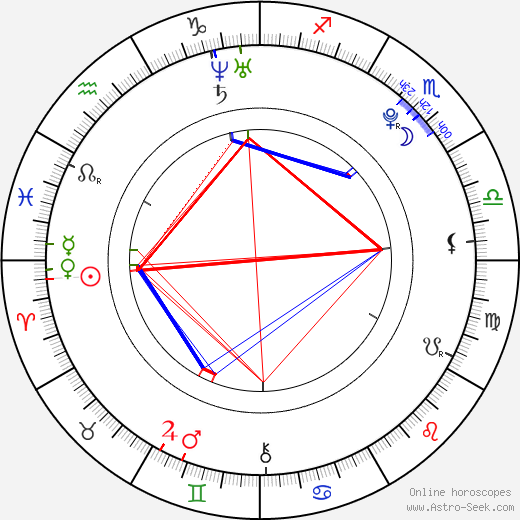 Aly Michalka astro natal birth chart, Aly Michalka horoscope, astrology