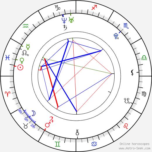 Anton Yelchin astro natal birth chart, Anton Yelchin horoscope, astrology