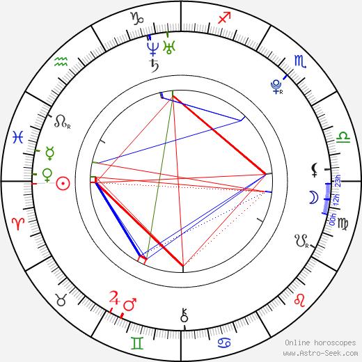 Ariel Mateluna tema natale, oroscopo, Ariel Mateluna oroscopi gratuiti, astrologia