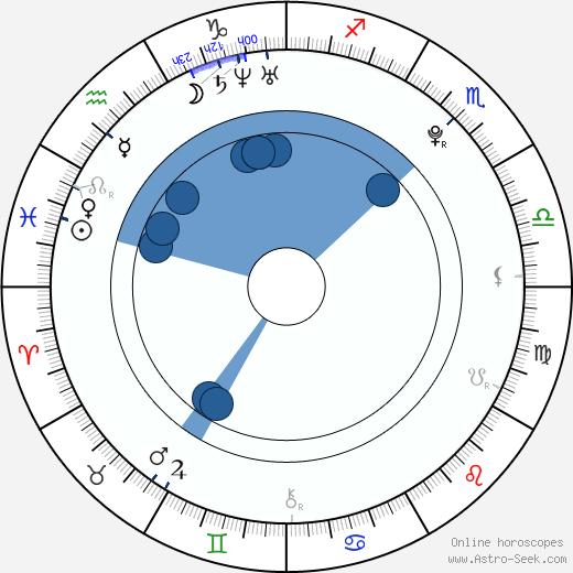 Arthur Aguiar wikipedia, horoscope, astrology, instagram