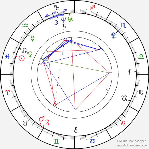Arthur Aguiar astro natal birth chart, Arthur Aguiar horoscope, astrology