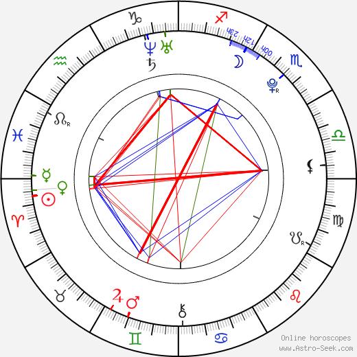 Caitlin Upton tema natale, oroscopo, Caitlin Upton oroscopi gratuiti, astrologia
