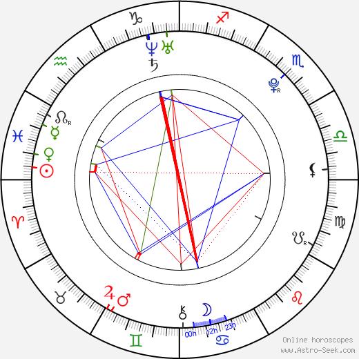 Caitlin Wachs astro natal birth chart, Caitlin Wachs horoscope, astrology